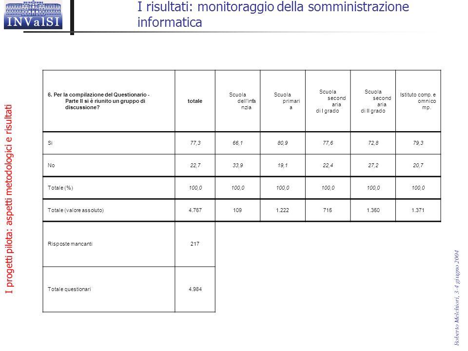 I progetti pilota: aspetti metodologici e risultati Roberto Melchiori, 3-4 giugno 2004 I risultati: monitoraggio della somministrazione informatica 6.
