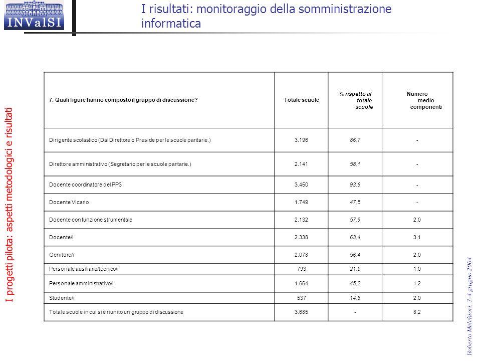 I progetti pilota: aspetti metodologici e risultati Roberto Melchiori, 3-4 giugno 2004 I risultati: monitoraggio della somministrazione informatica 7.