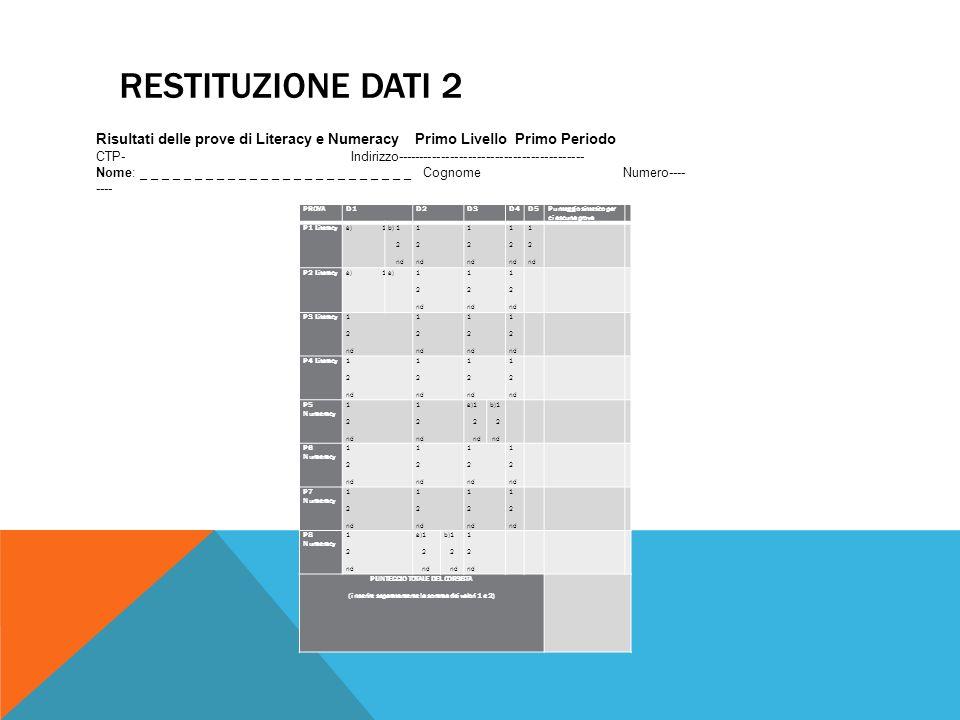 RESTITUZIONE DATI 3 PROVAD1D2D3D4D5D6D7 Punteggio sintetico per ciascuna prova P1 Literacy a)1 2 nd b) 1 2 nd 1 2 nd 1 2 nd 1 2 nd 1 2 nd 1 2 nd 1 2 nd P2 Literacy a)1 2 nd b) 1 2 nd 1 2 nd 1 2 nd 1 2 nd P3 Literacy a)1 2 nd b) 1 2 nd 1 2 nd 1 2 nd 1 2 nd P4 Literacy 1 2 nd 1 2 nd 1 2 nd 1 2 nd P5 Numeracy 1 2 nd 1 2 nd a)1 2 nd b)1 2 nd 1 2 nd P6 Numeracy 1 2 nd 1 2 nd 1 2 nd 1 2 nd P7 Numeracy 1 2 nd 1 2 nd 1 2 nd 1 2 nd 1 2 nd P8 Numeracy 1 2 nd a)1 2 nd b)1 2 nd 1 2 nd 1 2 nd 1 2 nd PUNTEGGIO TOTALE DEL CORSISTA (inserire separatamente la somma dei valori 1 e 2) Risultati delle prove di Literacy e Numeracy Primo Livello Secondo Periodo CTP/Serale Indirizzo------------------------------------------ Nome: _ _ _ _ _ _ _ _ _ _ _ _ _ _ _ _ _ _ _ _ _ _ _ _ Cognome------------------------------------- Numero _ _ _ _ _ _ _ _ _ _ _ _ _ _ _ _ _ _ _ _ _ _ _