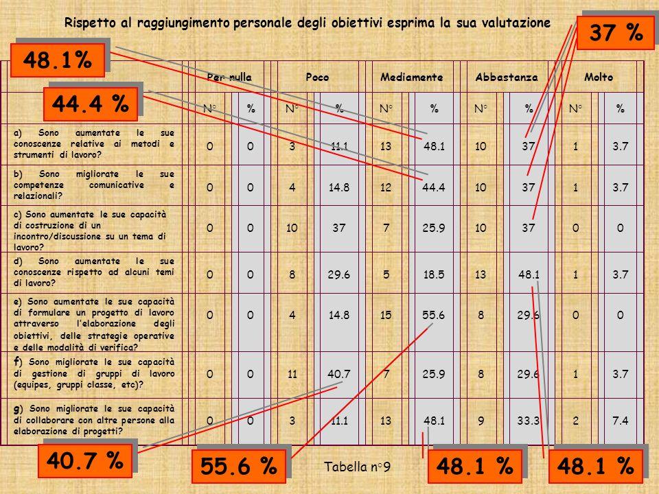 Rispetto al raggiungimento personale degli obiettivi esprima la sua valutazione Tabella n°9 Per nullaPocoMediamenteAbbastanzaMolto N°% % % % % a) Sono aumentate le sue conoscenze relative ai metodi e strumenti di lavoro.