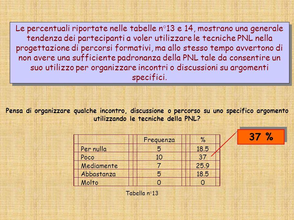 Le percentuali riportate nelle tabelle n°13 e 14, mostrano una generale tendenza dei partecipanti a voler utilizzare le tecniche PNL nella progettazione di percorsi formativi, ma allo stesso tempo avvertono di non avere una sufficiente padronanza della PNL tale da consentire un suo utilizzo per organizzare incontri o discussioni su argomenti specifici.