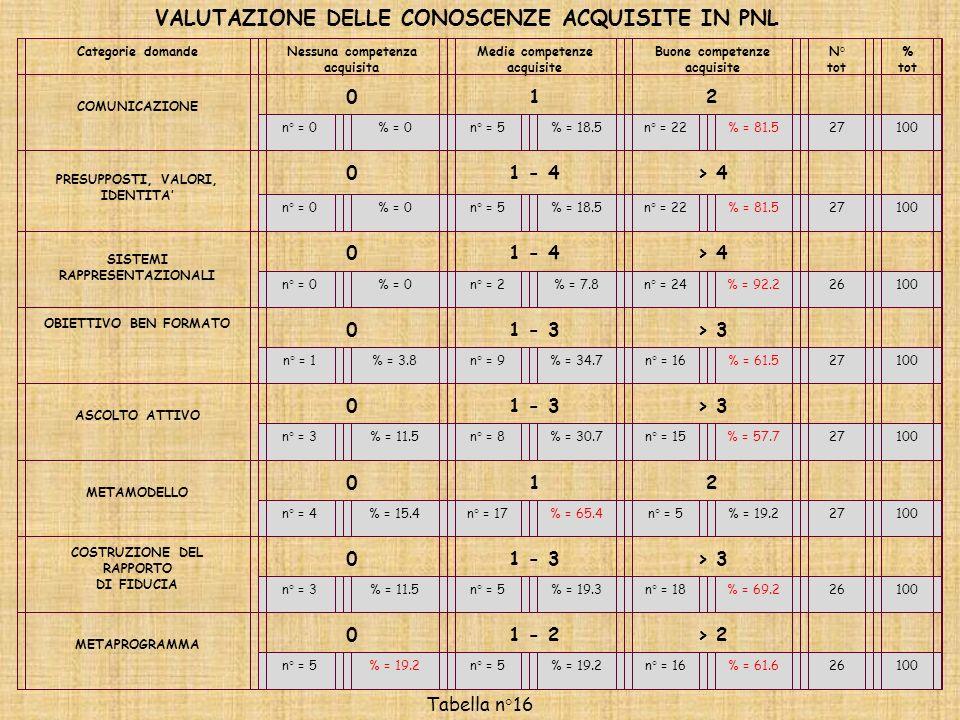 Categorie domandeNessuna competenza acquisita Medie competenze acquisite Buone competenze acquisite N° tot % tot COMUNICAZIONE 012 n° = 0% = 0n° = 5%