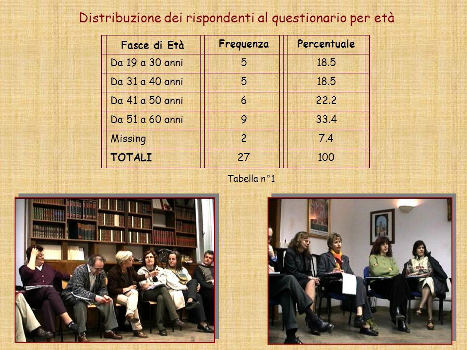 Distribuzione dei rispondenti al questionario per età Fasce di Età FrequenzaPercentuale Da 19 a 30 anni518.5 Da 31 a 40 anni518.5 Da 41 a 50 anni622.2