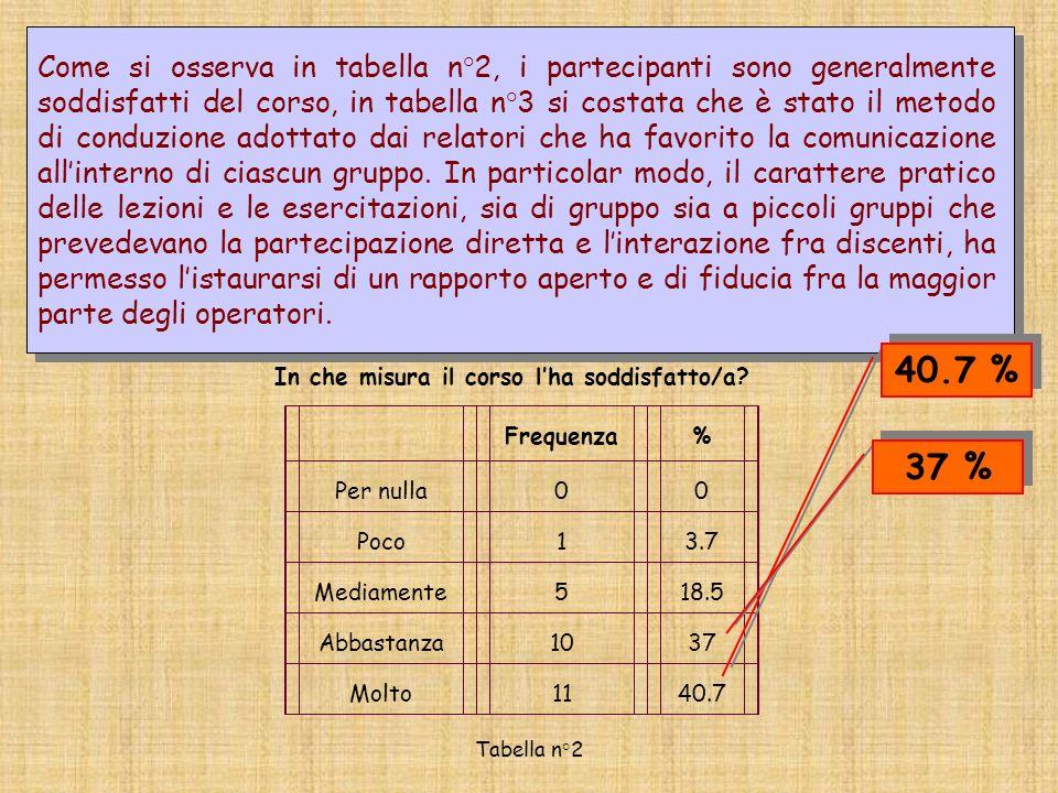 Come si osserva in tabella n°2, i partecipanti sono generalmente soddisfatti del corso, in tabella n°3 si costata che è stato il metodo di conduzione adottato dai relatori che ha favorito la comunicazione allinterno di ciascun gruppo.