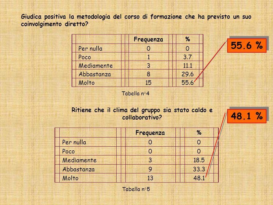 Giudica positiva la metodologia del corso di formazione che ha previsto un suo coinvolgimento diretto? Frequenza% Per nulla00 Poco13.7 Mediamente311.1