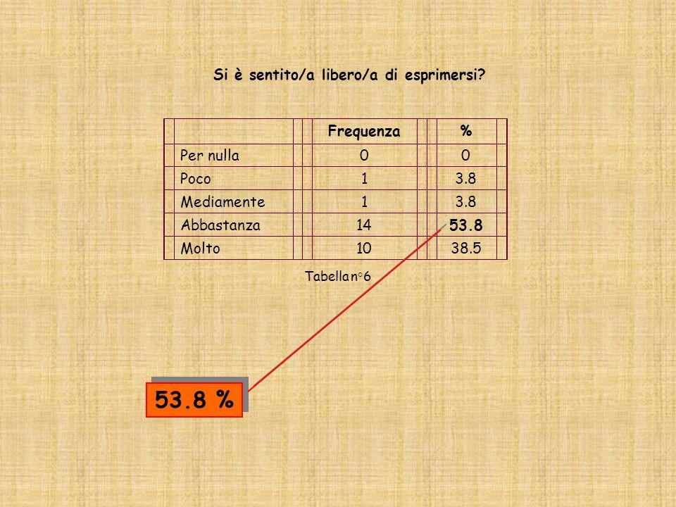Categorie domandeNessuna competenza acquisita Medie competenze acquisite Buone competenze acquisite N° tot % tot COMUNICAZIONE 012 n° = 0% = 0n° = 5% = 18.5n° = 22% = 81.527100 PRESUPPOSTI, VALORI, IDENTITA 01 - 4> 4 n° = 0% = 0n° = 5% = 18.5n° = 22% = 81.527100 SISTEMI RAPPRESENTAZIONALI 01 - 4> 4 n° = 0% = 0n° = 2% = 7.8n° = 24% = 92.226100 OBIETTIVO BEN FORMATO 01 - 3> 3 n° = 1% = 3.8n° = 9% = 34.7n° = 16% = 61.527100 ASCOLTO ATTIVO 01 - 3> 3 n° = 3% = 11.5n° = 8% = 30.7n° = 15% = 57.727100 METAMODELLO 012 n° = 4% = 15.4n° = 17% = 65.4n° = 5% = 19.227100 COSTRUZIONE DEL RAPPORTO DI FIDUCIA 01 - 3> 3 n° = 3% = 11.5n° = 5% = 19.3n° = 18% = 69.226100 METAPROGRAMMA 01 - 2> 2 n° = 5% = 19.2n° = 5% = 19.2n° = 16% = 61.626100 Tabella n°16 VALUTAZIONE DELLE CONOSCENZE ACQUISITE IN PNL