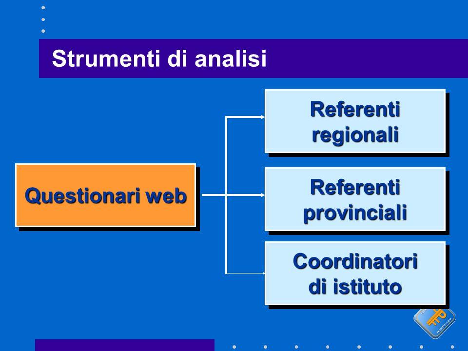 Strumenti di analisi Questionari web ReferentiregionaliReferentiregionali ReferentiprovincialiReferentiprovinciali Coordinatori di istituto Coordinatori