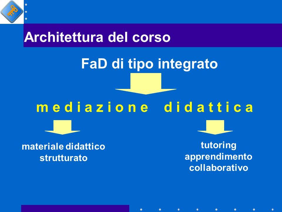 Architettura del corso FaD di tipo integrato m e d i a z i o n e d i d a t t i c a materiale didattico strutturato tutoring apprendimento collaborativo
