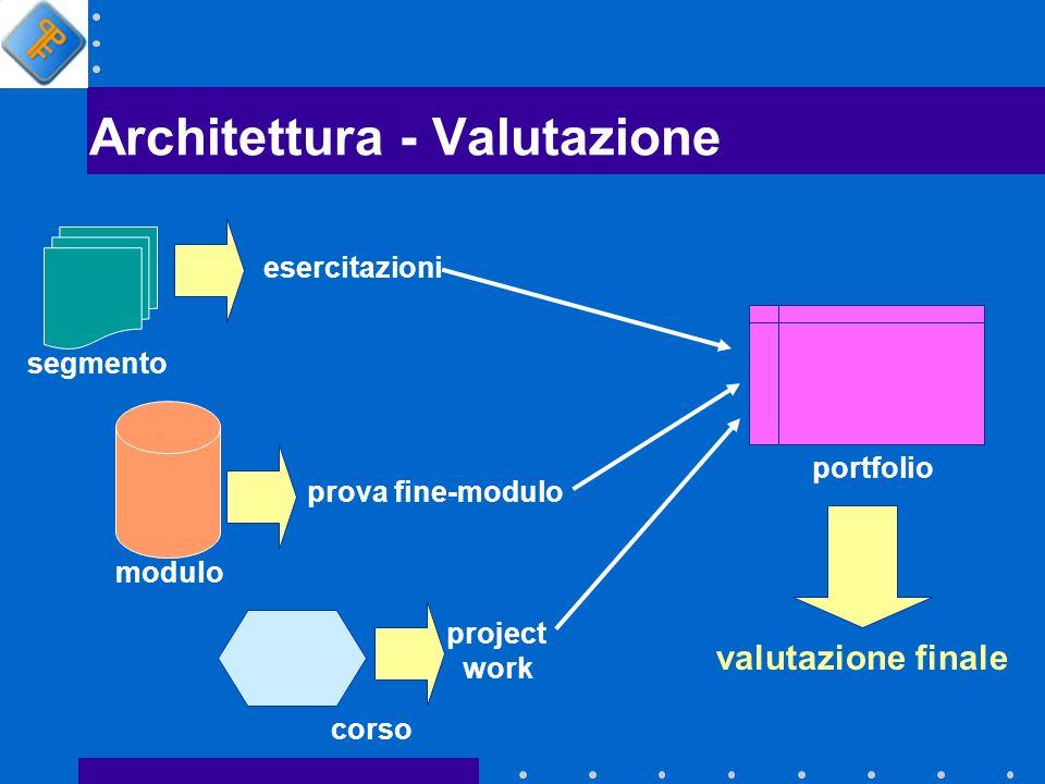 Architettura - Valutazione project work esercitazioni segmento prova fine-modulo modulo corso portfolio valutazione finale
