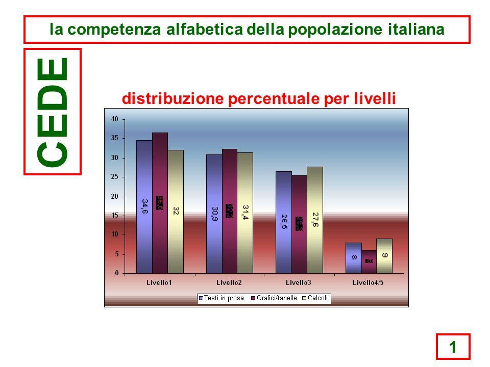 1 la competenza alfabetica della popolazione italiana CEDE distribuzione percentuale per livelli