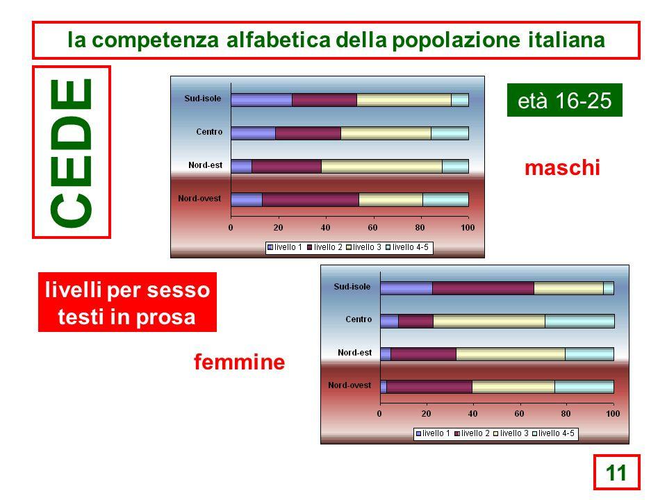 11 la competenza alfabetica della popolazione italiana CEDE età 16-25 maschi femmine livelli per sesso testi in prosa