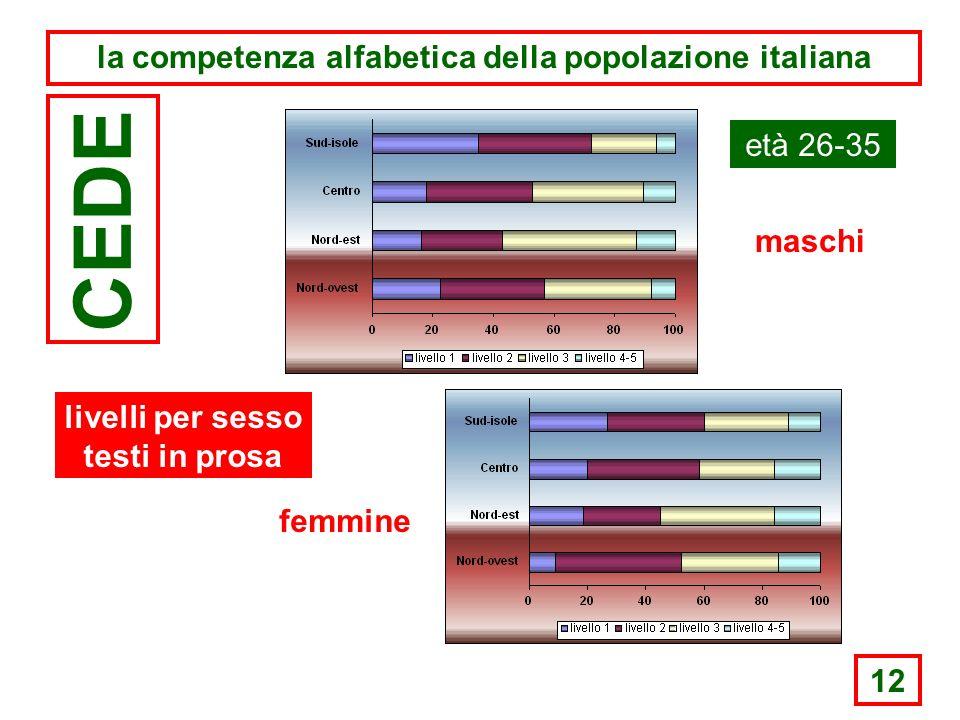 12 la competenza alfabetica della popolazione italiana CEDE età 26-35 maschi femmine livelli per sesso testi in prosa