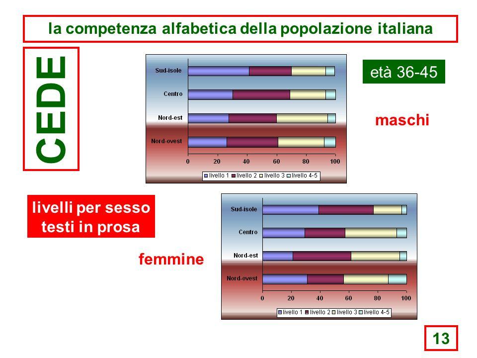 13 la competenza alfabetica della popolazione italiana CEDE età 36-45 maschi femmine livelli per sesso testi in prosa