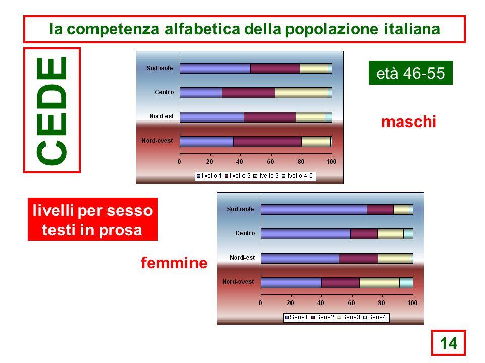 14 la competenza alfabetica della popolazione italiana CEDE età 46-55 maschi femmine livelli per sesso testi in prosa
