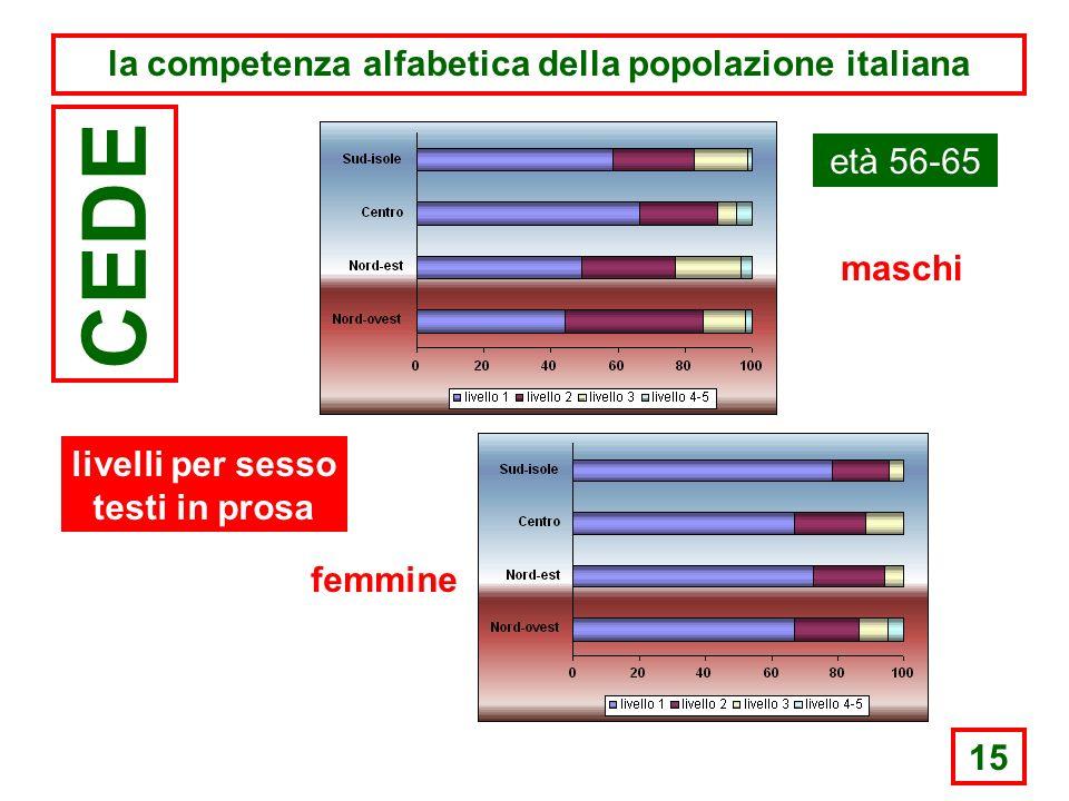 15 la competenza alfabetica della popolazione italiana CEDE età 56-65 maschi femmine livelli per sesso testi in prosa