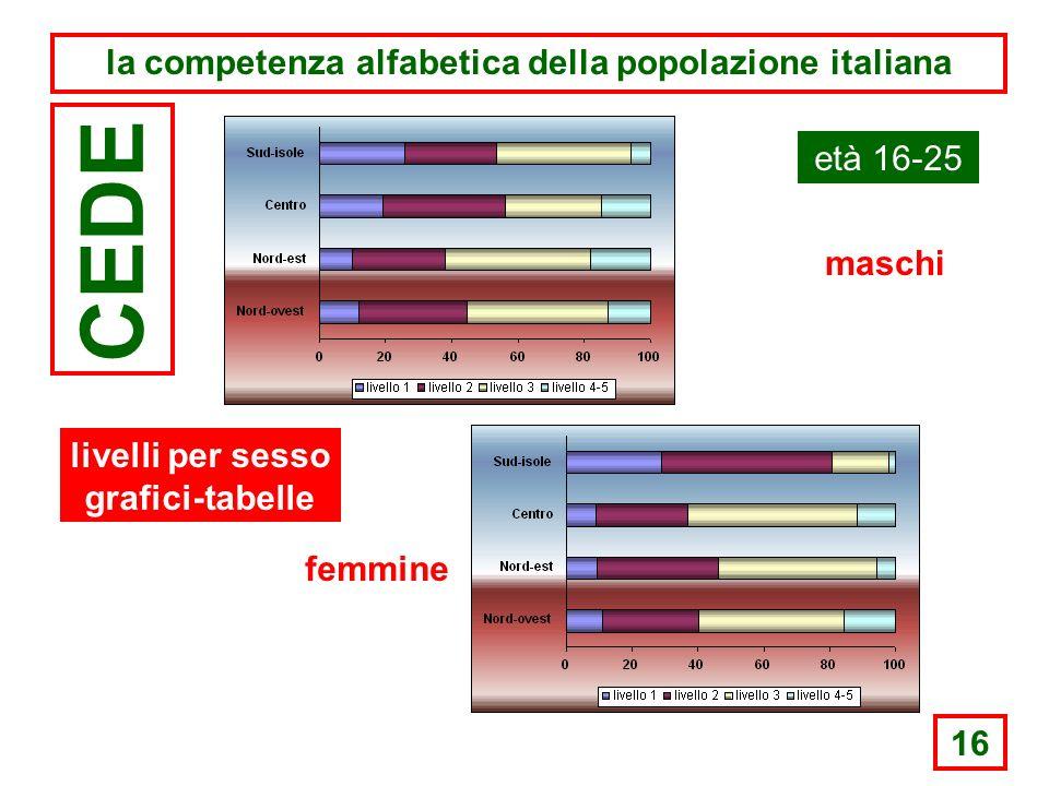 16 la competenza alfabetica della popolazione italiana CEDE età 16-25 maschi femmine livelli per sesso grafici-tabelle