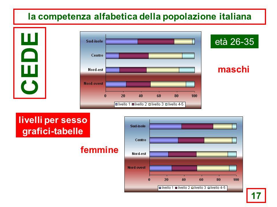 17 la competenza alfabetica della popolazione italiana CEDE età 26-35 maschi femmine livelli per sesso grafici-tabelle