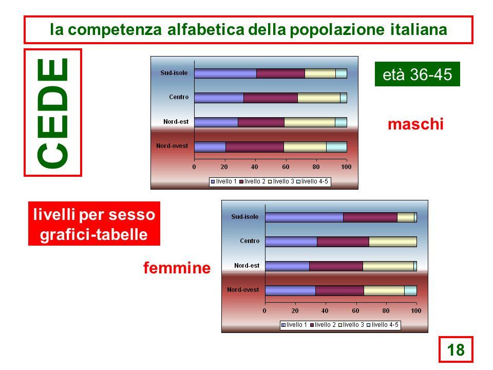 18 la competenza alfabetica della popolazione italiana CEDE età 36-45 maschi femmine livelli per sesso grafici-tabelle