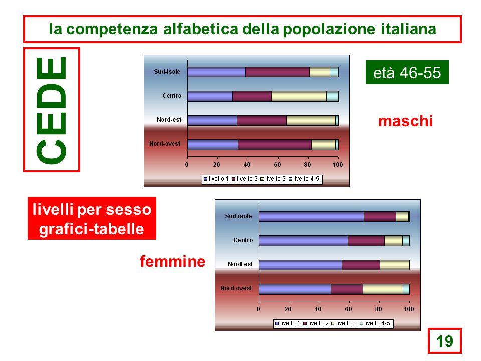 19 la competenza alfabetica della popolazione italiana CEDE età 46-55 maschi femmine livelli per sesso grafici-tabelle