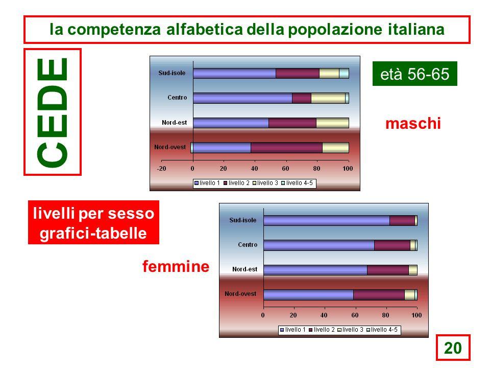 20 la competenza alfabetica della popolazione italiana CEDE età 56-65 maschi femmine livelli per sesso grafici-tabelle