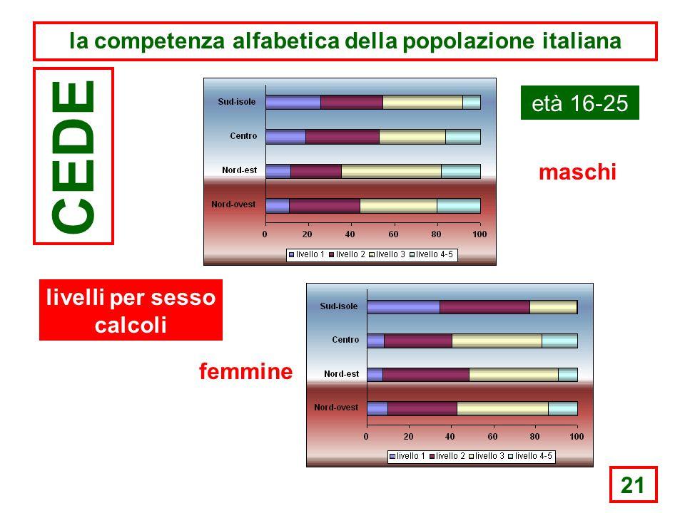 21 la competenza alfabetica della popolazione italiana CEDE età 16-25 maschi femmine livelli per sesso calcoli