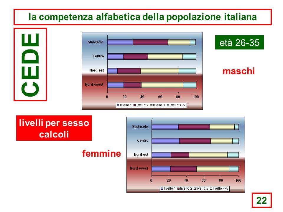 22 la competenza alfabetica della popolazione italiana CEDE età 26-35 maschi femmine livelli per sesso calcoli