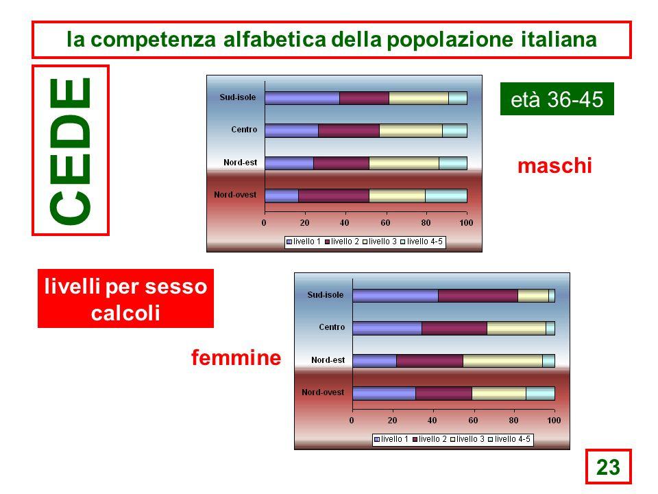23 la competenza alfabetica della popolazione italiana CEDE età 36-45 maschi femmine livelli per sesso calcoli