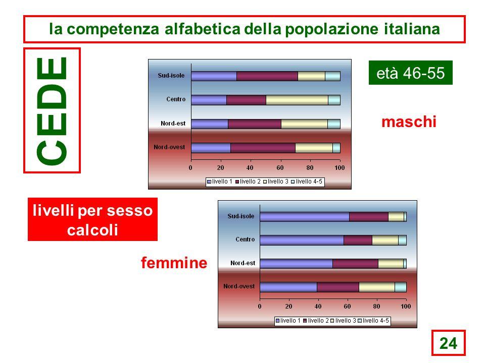 24 la competenza alfabetica della popolazione italiana CEDE età 46-55 maschi femmine livelli per sesso calcoli
