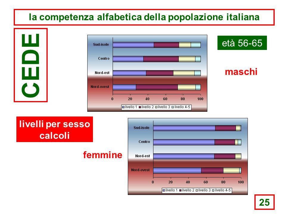 25 la competenza alfabetica della popolazione italiana CEDE età 56-65 maschi femmine livelli per sesso calcoli