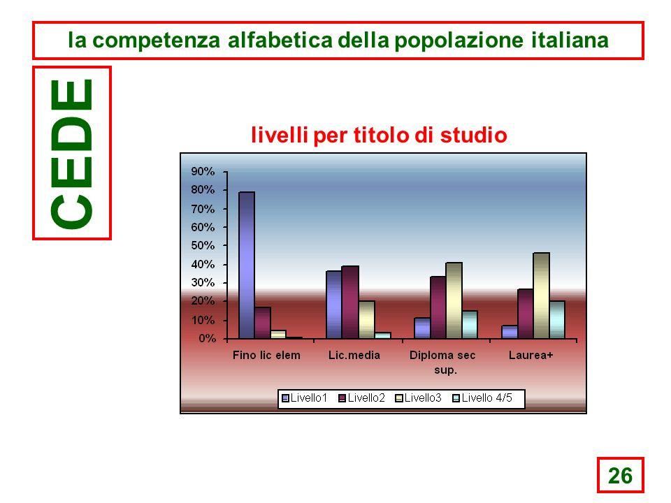26 la competenza alfabetica della popolazione italiana CEDE livelli per titolo di studio