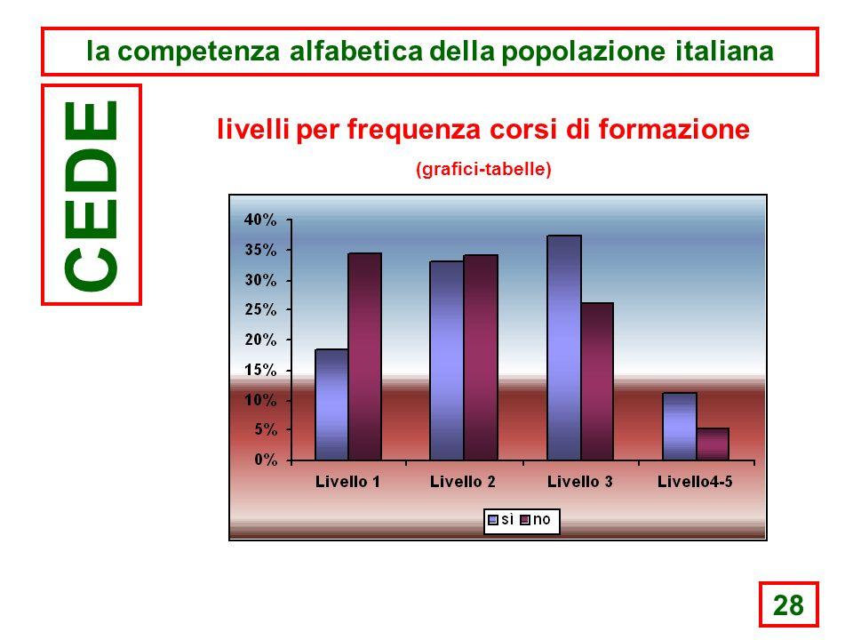 28 la competenza alfabetica della popolazione italiana CEDE livelli per frequenza corsi di formazione (grafici-tabelle)