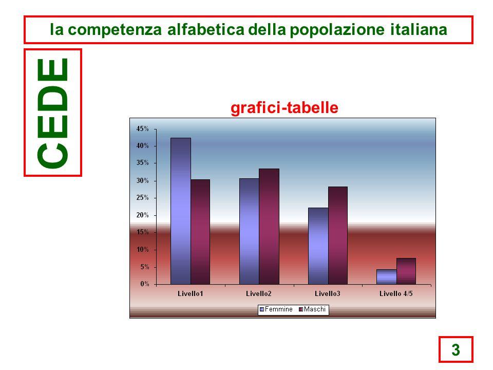 3 la competenza alfabetica della popolazione italiana CEDE grafici-tabelle