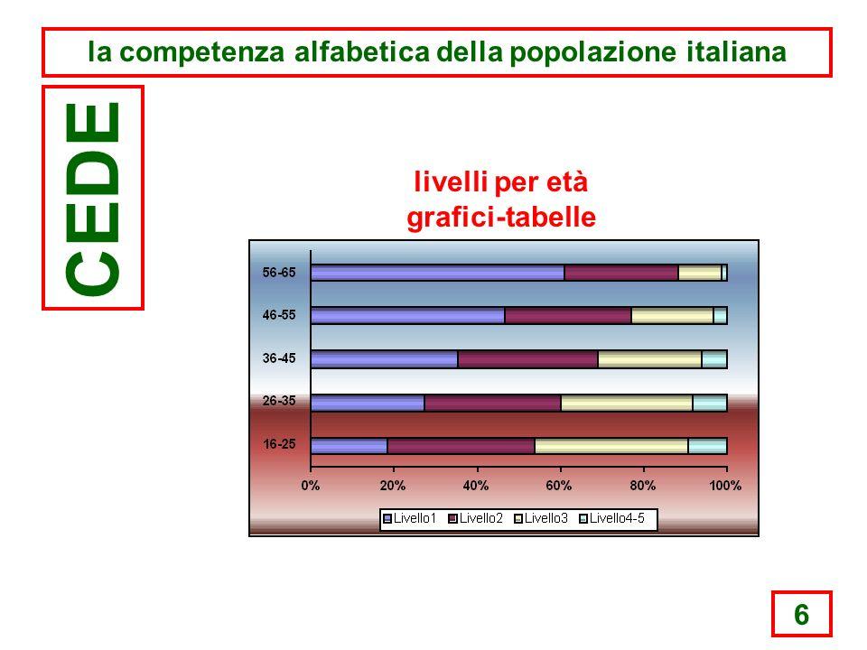 6 la competenza alfabetica della popolazione italiana CEDE livelli per età grafici-tabelle