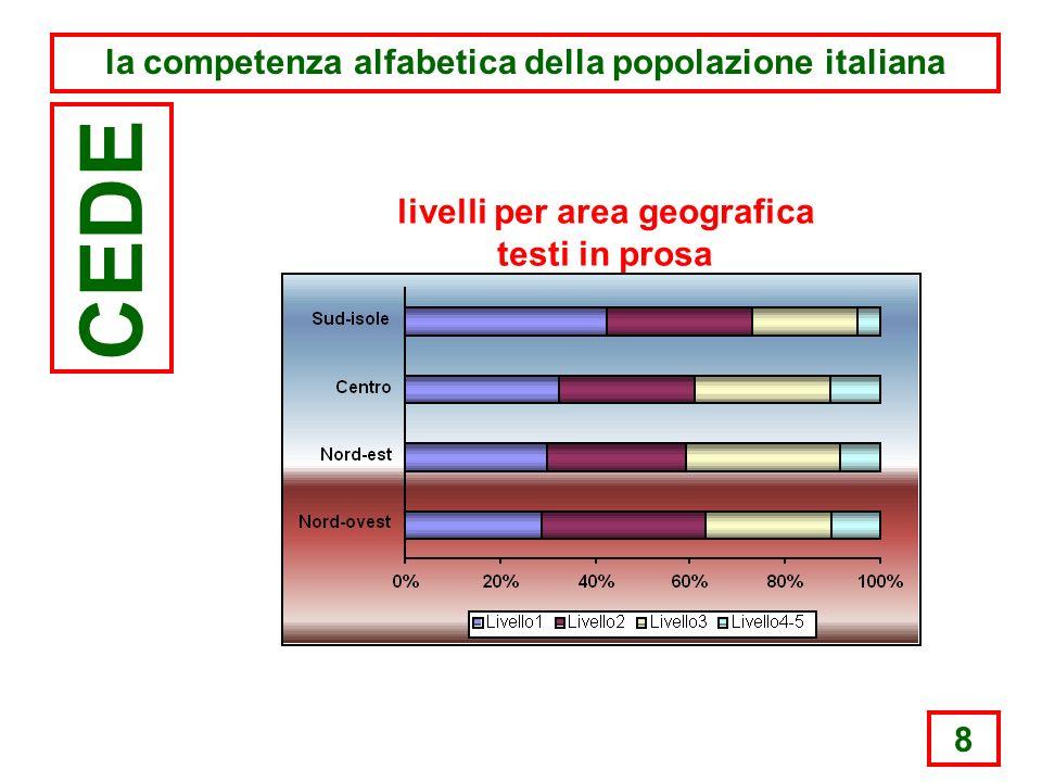 8 la competenza alfabetica della popolazione italiana CEDE livelli per area geografica testi in prosa