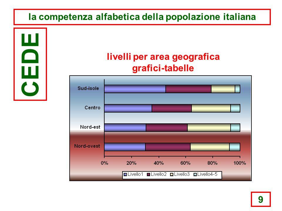 9 la competenza alfabetica della popolazione italiana CEDE livelli per area geografica grafici-tabelle