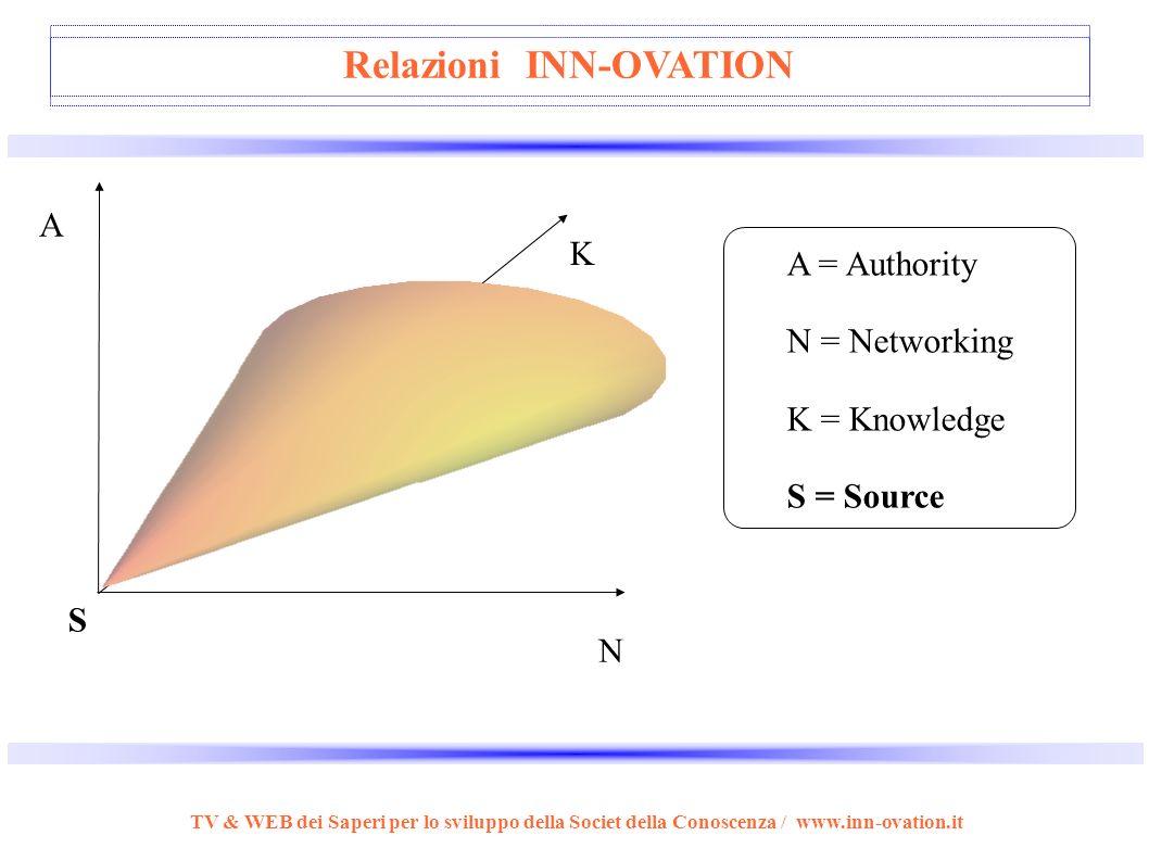 TV & WEB dei Saperi per lo sviluppo della Societ della Conoscenza / www.inn-ovation.it STRUTTURA INN-OVATION Innovatori Complementari e Trans-discipli