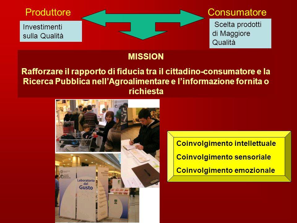 Investimenti sulla Qualità Scelta prodotti di Maggiore Qualità ConsumatoreProduttore MISSION Rafforzare il rapporto di fiducia tra il cittadino-consum