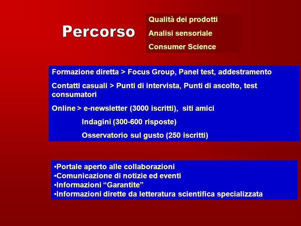 Qualità dei prodotti Analisi sensoriale Consumer Science Formazione diretta > Focus Group, Panel test, addestramento Contatti casuali > Punti di inter