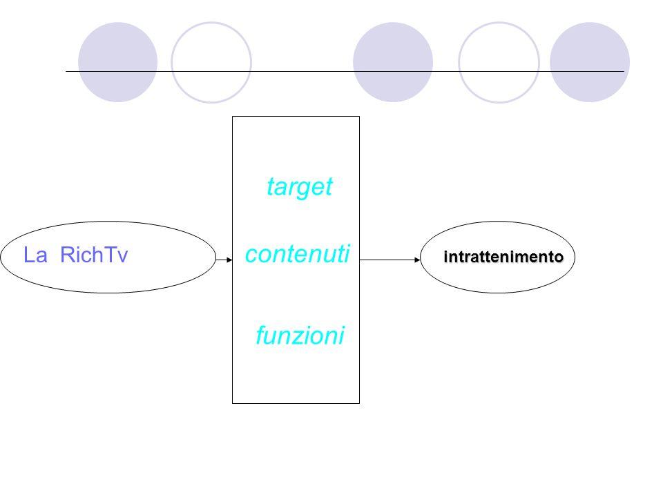 La proposta verso il mercato RICH TV: Grandi schermi Grandi produzioni Grandi diritti