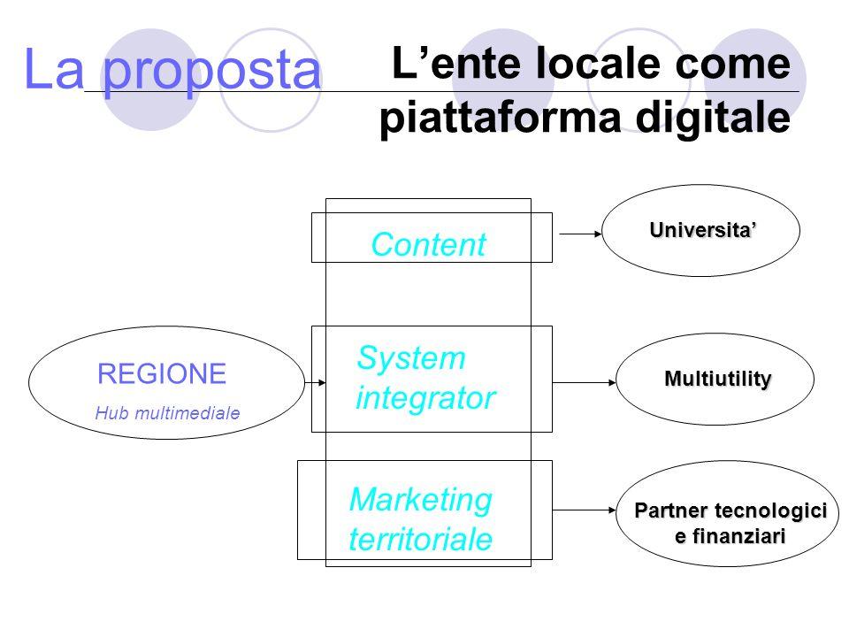 Il territorio impresario multimediale Ente locale Politica industriale System integrator Marketing territoriale CompetizioneGlobale