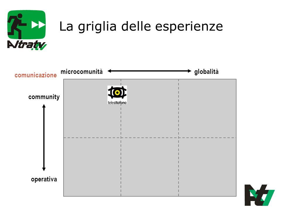 La griglia delle esperienze community operativa microcomunitàglobalità comunicazione