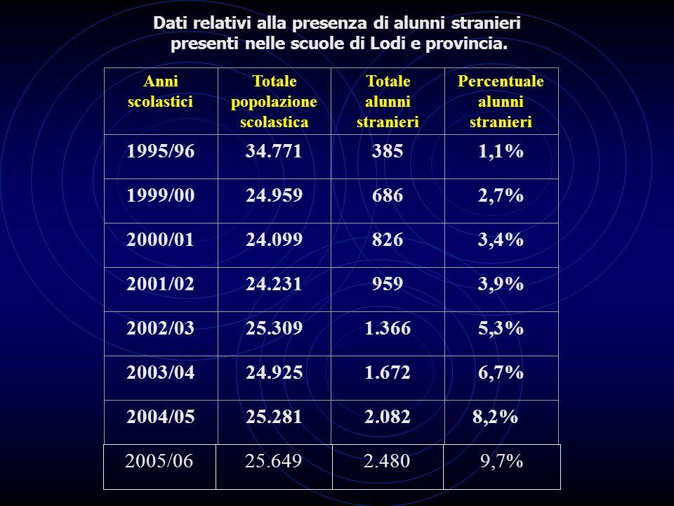 Dati relativi alla presenza di alunni stranieri presenti nelle scuole di Lodi e provincia.