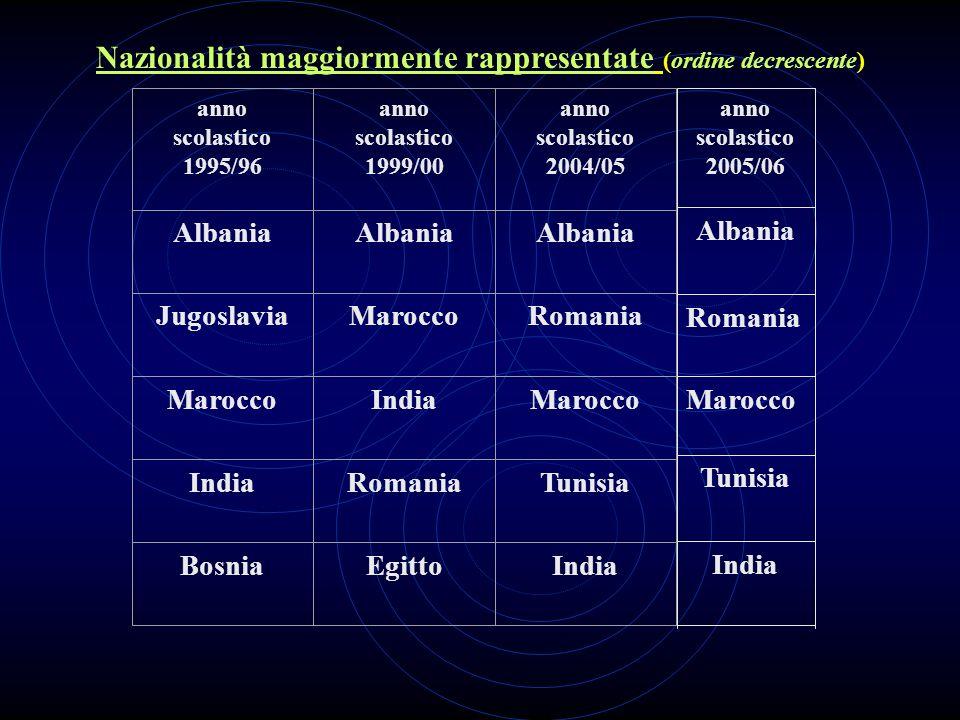 Nazionalità maggiormente rappresentate (ordine decrescente) anno scolastico 1995/96 anno scolastico 1999/00 anno scolastico 2004/05 Albania JugoslaviaMaroccoRomania MaroccoIndiaMarocco IndiaRomaniaTunisia BosniaEgittoIndia Tunisia Marocco Romania Albania anno scolastico 2005/06