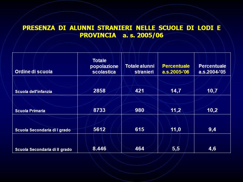 Percentuale degli alunni stranieri negli Istituti Scolastici di Lodi e provincia a.s.2005/06 ISTITUZIONI SCOLASTICHE TOTALE ISTITUTO TOTALE STRANIERI %2005 - 06 %2004 - 05 1DDS LODI 4°5509617,515,1 2DDS SOMAGLIA77711514,815,3 3DDS CASALE96112913,410,7 4DDS LODI 1°89110912,28,3 5DDS CODOGNO9891191210,4 6DDS S.ANGELO140716011,49,8 7DDS LODI 2°8739310,79,4 8DDS LODI 3°8657897,7 1ICS LIVRAGA59410417,515,1 2ICS CASTIGLIONE87611713,410,9 3ICS MALEO7309212,610,9 4ICS BORGHETTO7448811,811,4 5ICS CAZZULANI7038011,410,5 6ICS LODIVECCHIO6346610,48,8 7ICS TAVAZZANO834829,86,8 8ICS ZELO B.P.755709,36,9 9ICS MULAZZANO778557,17