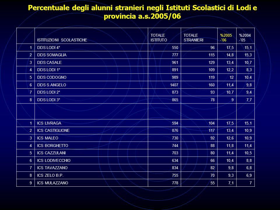 Percentuale degli alunni stranieri negli Istituti Scolastici di Lodi e provincia a.s.2005/06 1SMS DON MILANI5817913,69,3 2SMS S.ANGELO6748813,112,2 3SMS CASALE5996510,911,2 4SMS CODOGNO6346810,78,8 5SMS ADA NEGRI754638,47,4 1IPS EINAUDI730689,37,3 2IIS CODOGNO835748,96,3 3ITIS VOLTA1144938,16,4 4ITCG BASSI962656,85,4 5IIS S.ANGELO669426,35,2 6IMS VEGIO1070504,74,6 7IIS CASALE Cesaris992383,83,7 8LICEO GANDINI1018191,92,4 9LICEO NOVELLO Cod.605111,81,2 10ITAS TOSI Cod.421410,5