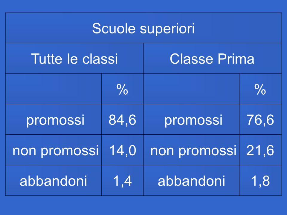Scuole superiori Tutte le classiClasse Prima % % promossi84,6 promossi76,6 non promossi14,0 non promossi21,6 abbandoni1,4abbandoni1,8