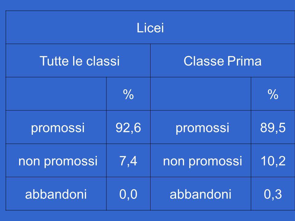 Licei Tutte le classiClasse Prima % % promossi92,6 promossi89,5 non promossi7,4 non promossi10,2 abbandoni0,0abbandoni0,3