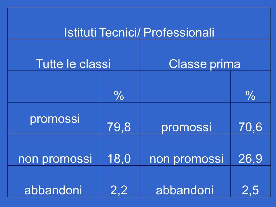 Istituti Tecnici/ Professionali Tutte le classiClasse prima % % promossi 79,8 promossi70,6 non promossi18,0 non promossi26,9 abbandoni2,2abbandoni2,5