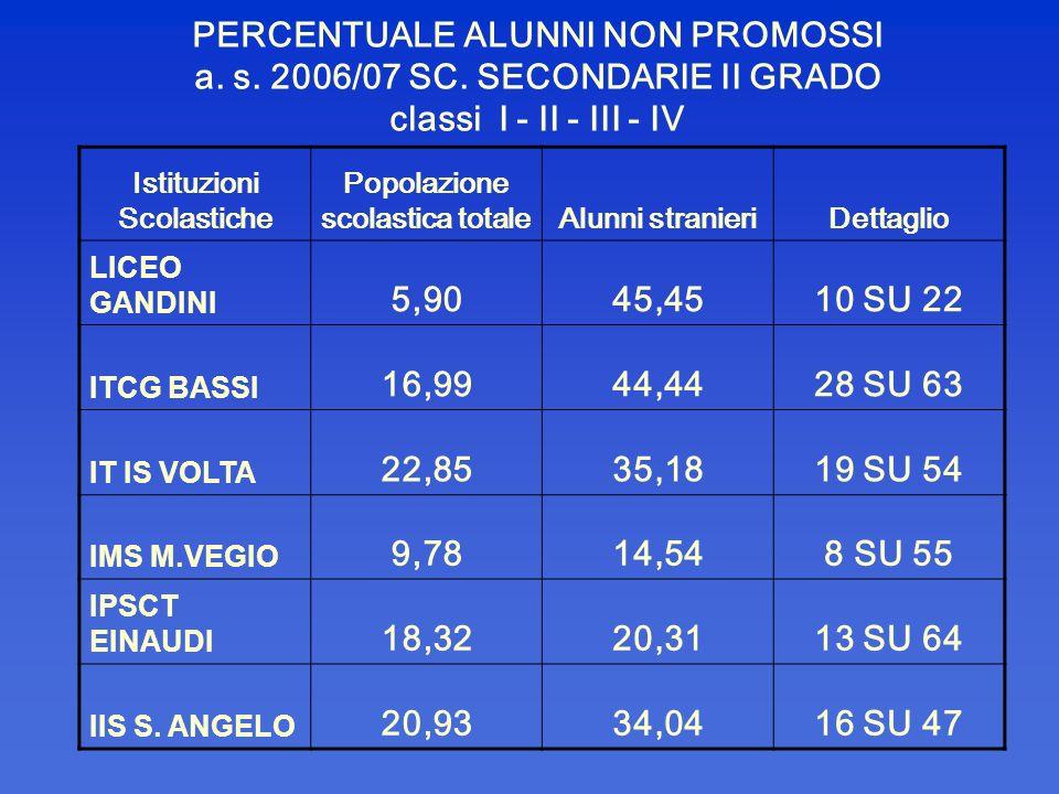 PERCENTUALE ALUNNI NON PROMOSSI a. s. 2006/07 SC. SECONDARIE II GRADO classi I - II - III - IV Istituzioni Scolastiche Popolazione scolastica totaleAl
