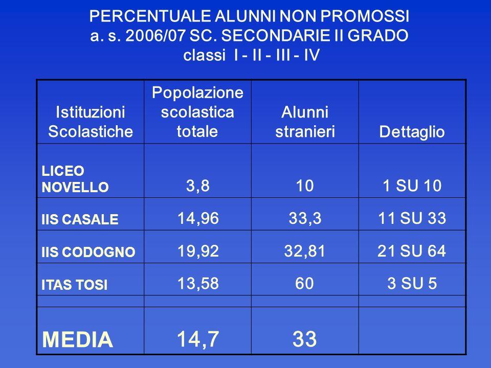 PERCENTUALE ALUNNI NON PROMOSSI a. s. 2006/07 SC. SECONDARIE II GRADO classi I - II - III - IV Istituzioni Scolastiche Popolazione scolastica totale A